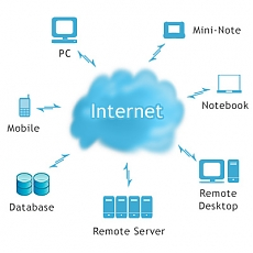 cloud computing, cloud mobile software telefonia